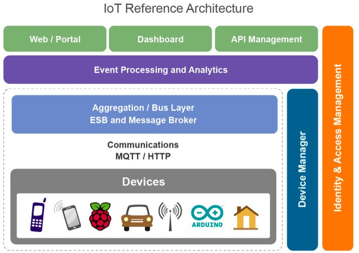 TOGAF And The Internet Of Things – Avantika Monnappa